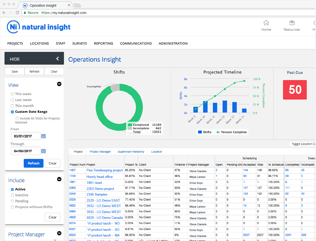 Field Execution Project Dashboard