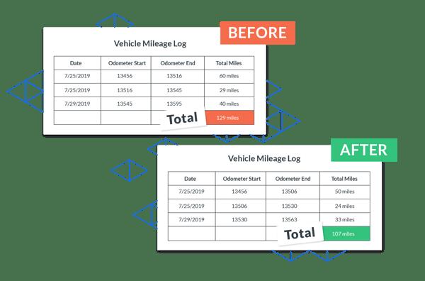 Schedule optimization save on Mileage reimbursement